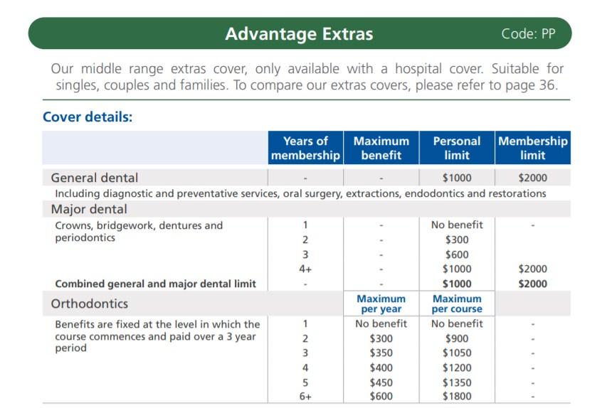 LaTrobe Advantage Extras Major Dental breakdown