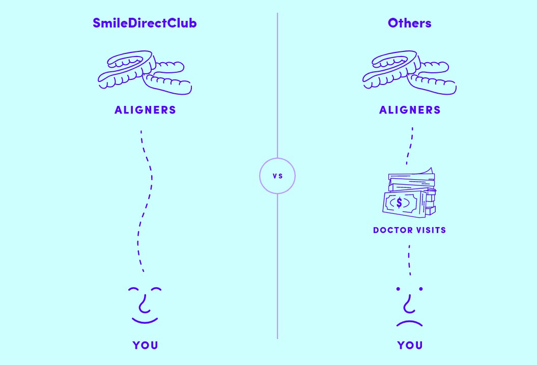 Smile Direct Club vs other aligners