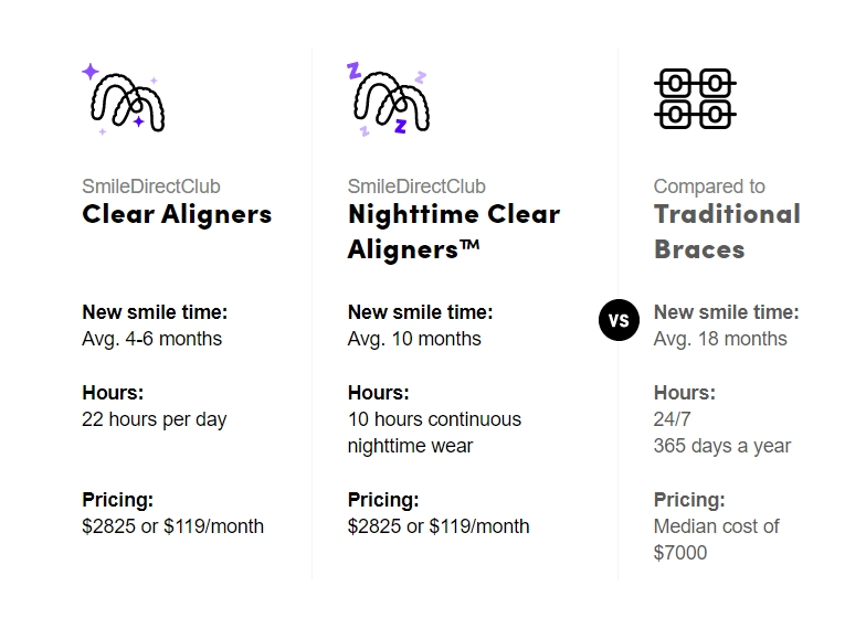 Price comparison between Smile Direct Club and braces